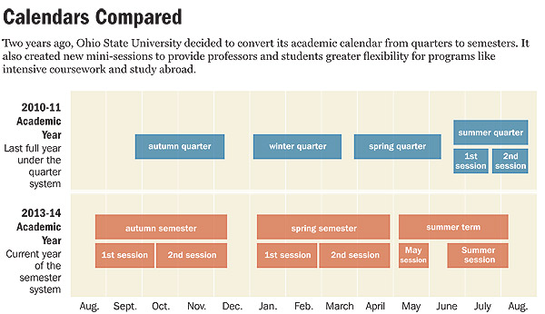 Academic Calendars Enter A Season Of Change