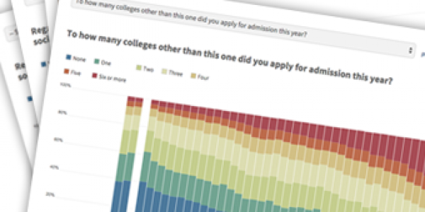 Backgrounds and Beliefs of College Freshmen