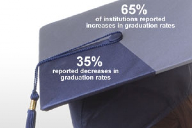 One Third Of College Freshmen Report >> Graduation Rates Fall At One Third Of 4 Year Colleges The