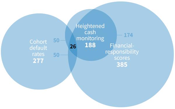Where 3 Accountability Measures Meet A Hazardous Intersection The