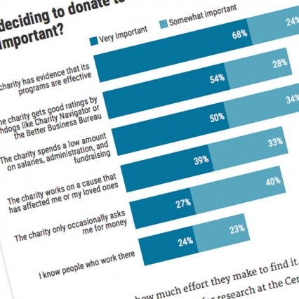 Poll Rates Public Confidence in Charities, Their Programs, and Spending