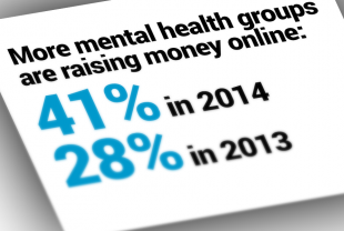 Mental-Health Groups Miss Opportunities to Build Support