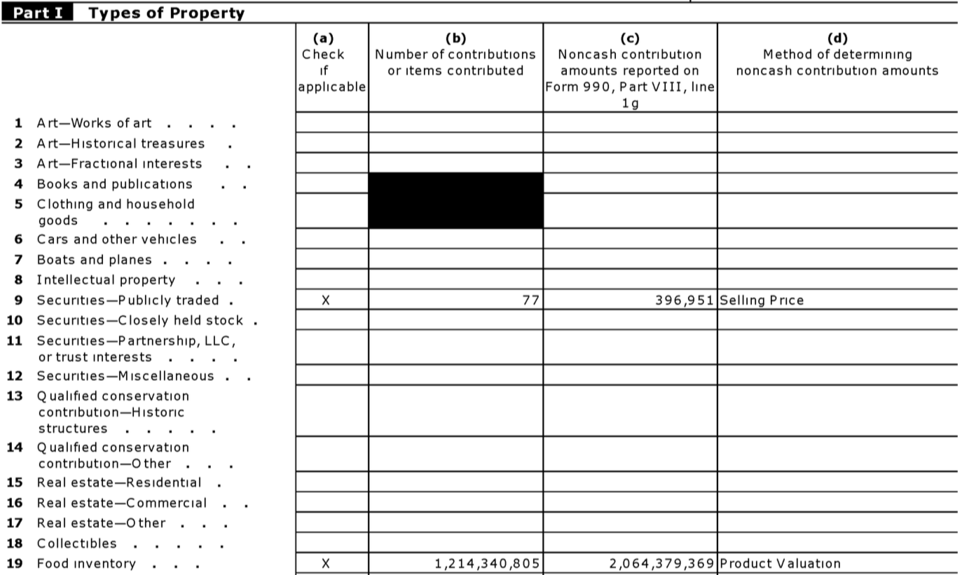 How to find a charitys revenue the chronicle of philanthropy from a feeding americas irs form 990 falaconquin