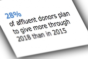 Many Wealthy Donors Plan to Increase Giving, Report Says